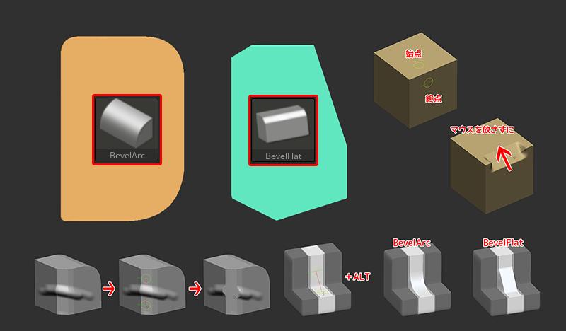 ZBrush-簡単ベベル(面取り)!BevelArc/BevelFlatブラシの使い方
